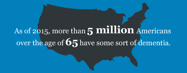 As of 2015, more than 5 million Americans over the age of 65 have some sort of dementia.