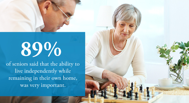 89% of Seniors Prefer to Stay at Home